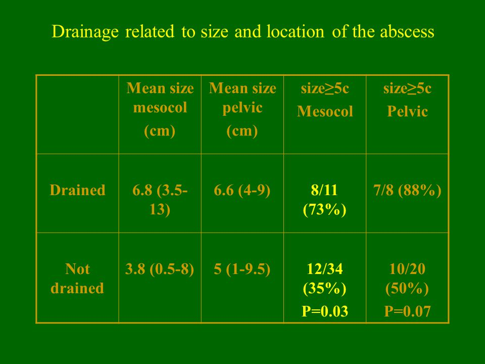 Drainage related to size and location of the abscess