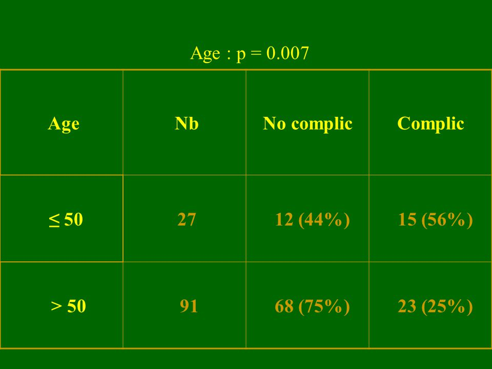 Age : p = 0.007 Age Nb No complic Complic ≤ 50 27 12 (44%) 15 (56%) > 50 91 68 (75%) 23 (25%)