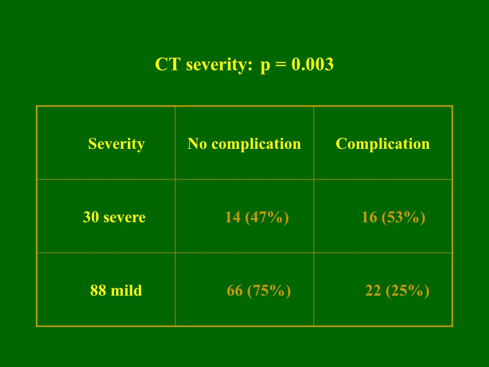 CT severity: p = 0.003 Severity No complication Complication 30 severe