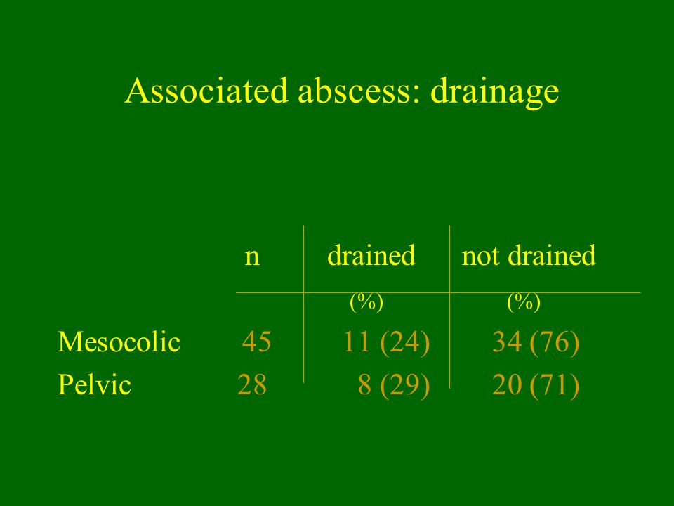 Associated abscess: drainage