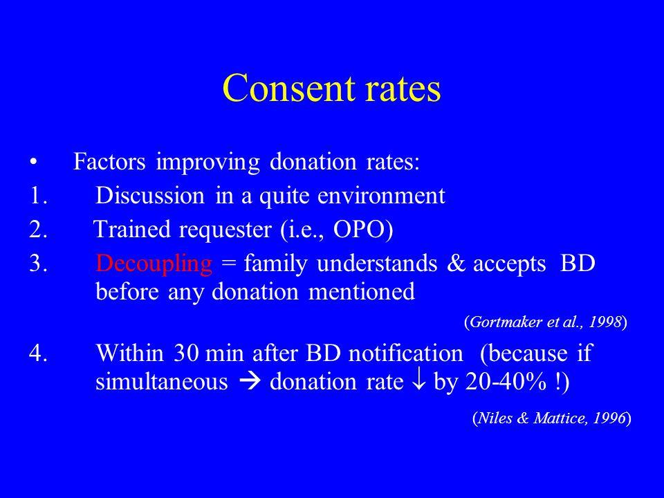 Consent rates Factors improving donation rates: