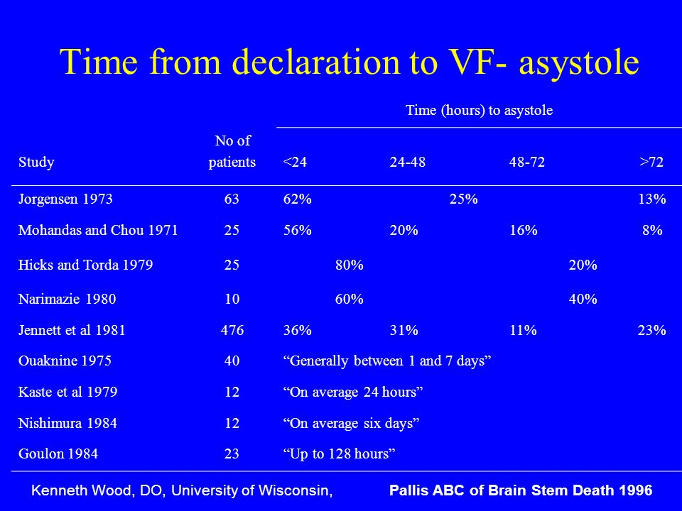 Time from declaration to VF- asystole