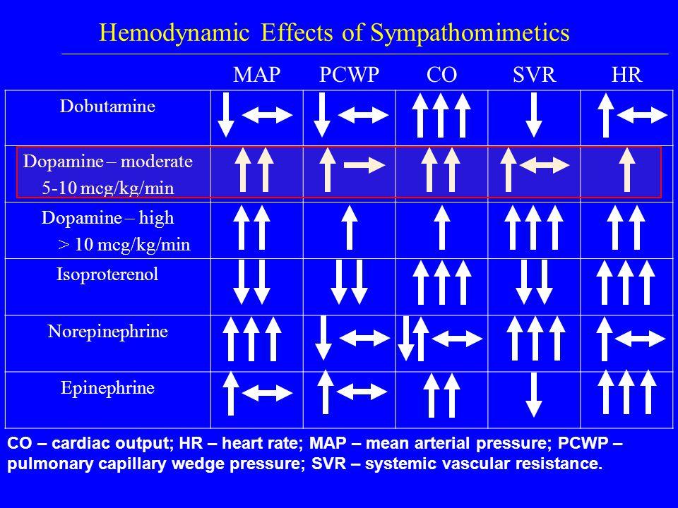 Hemodynamic Effects of Sympathomimetics