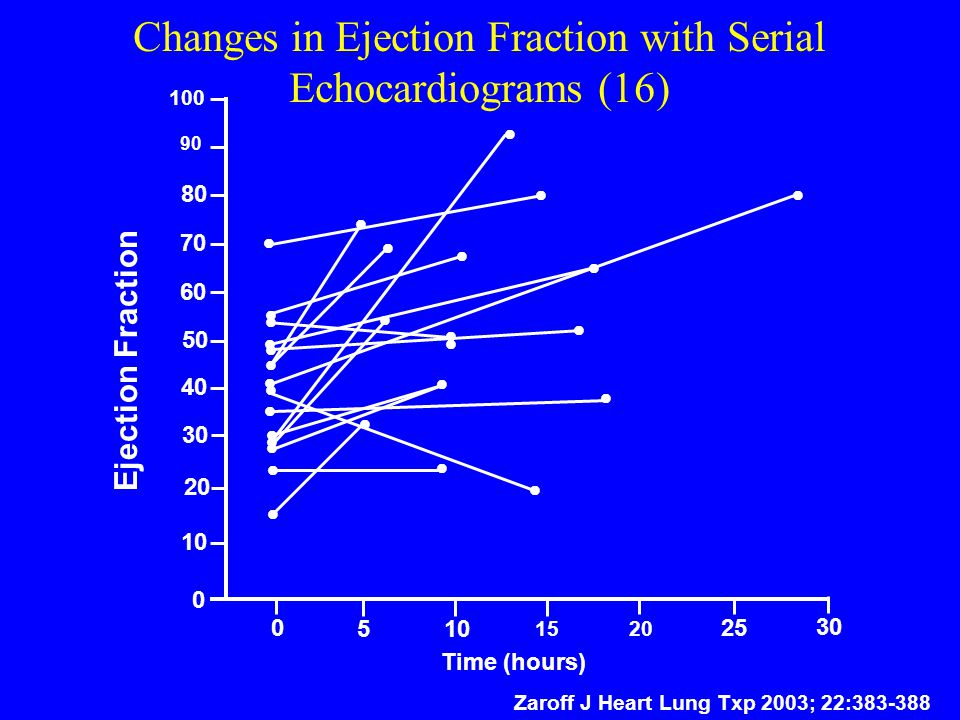 Changes in Ejection Fraction with Serial Echocardiograms (16)