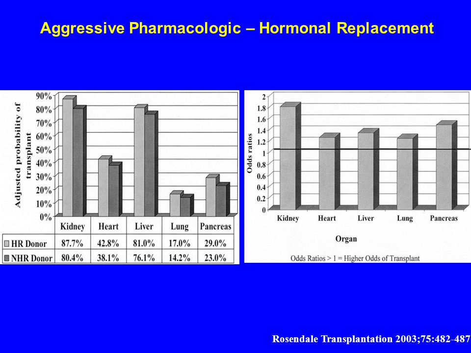 Aggressive Pharmacologic – Hormonal Replacement