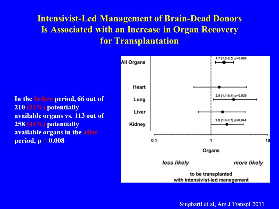 Intensivist-Led Management of Brain-Dead Donors Is Associated with an Increase in Organ Recovery for Transplantation