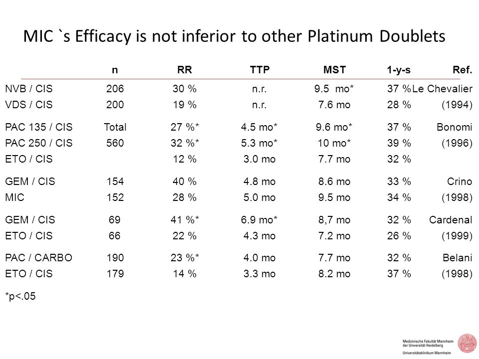 MIC `s Efficacy is not inferior to other Platinum Doublets