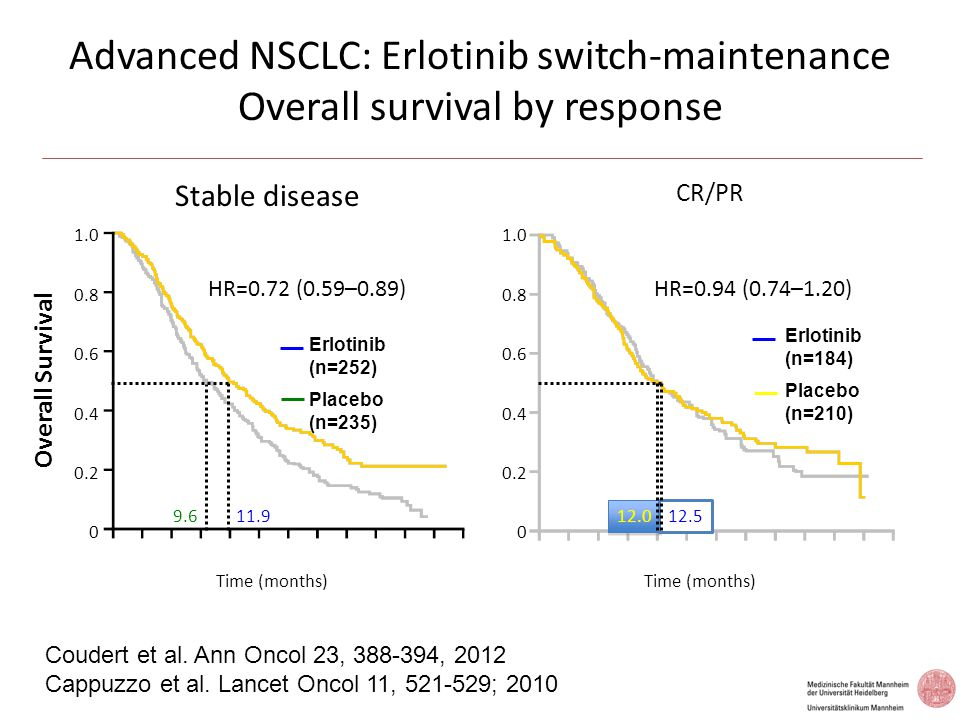 Advanced NSCLC: Erlotinib switch-maintenance Overall survival by response