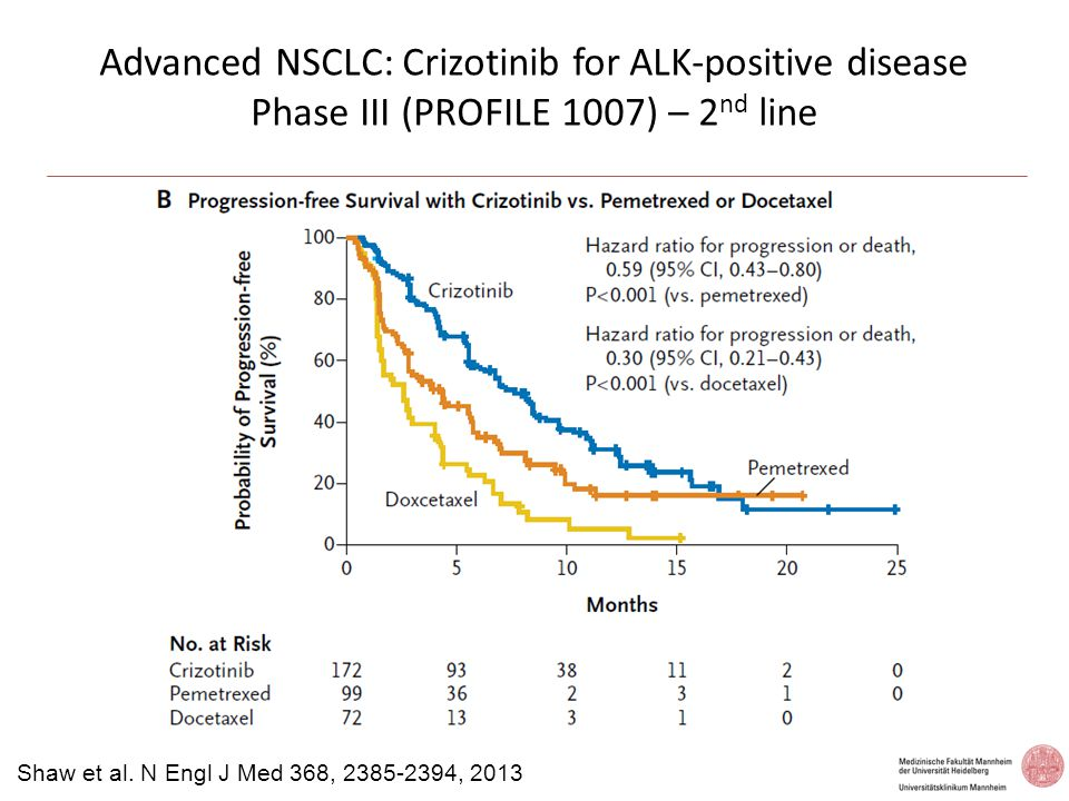 Advanced NSCLC: Crizotinib for ALK-positive disease Phase III (PROFILE 1007) – 2nd line