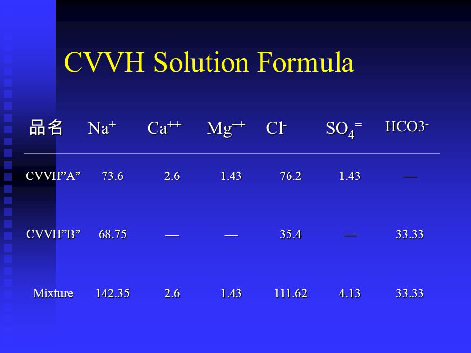 CVVH Solution Formula 品名 Na+ Ca++ Mg++ Cl- SO4= CVVH A 73.6 2.6 1.43