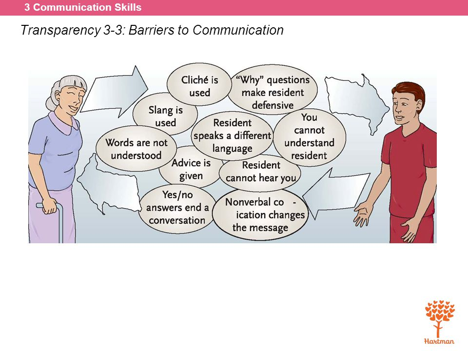 Transparency 3-3: Barriers to Communication