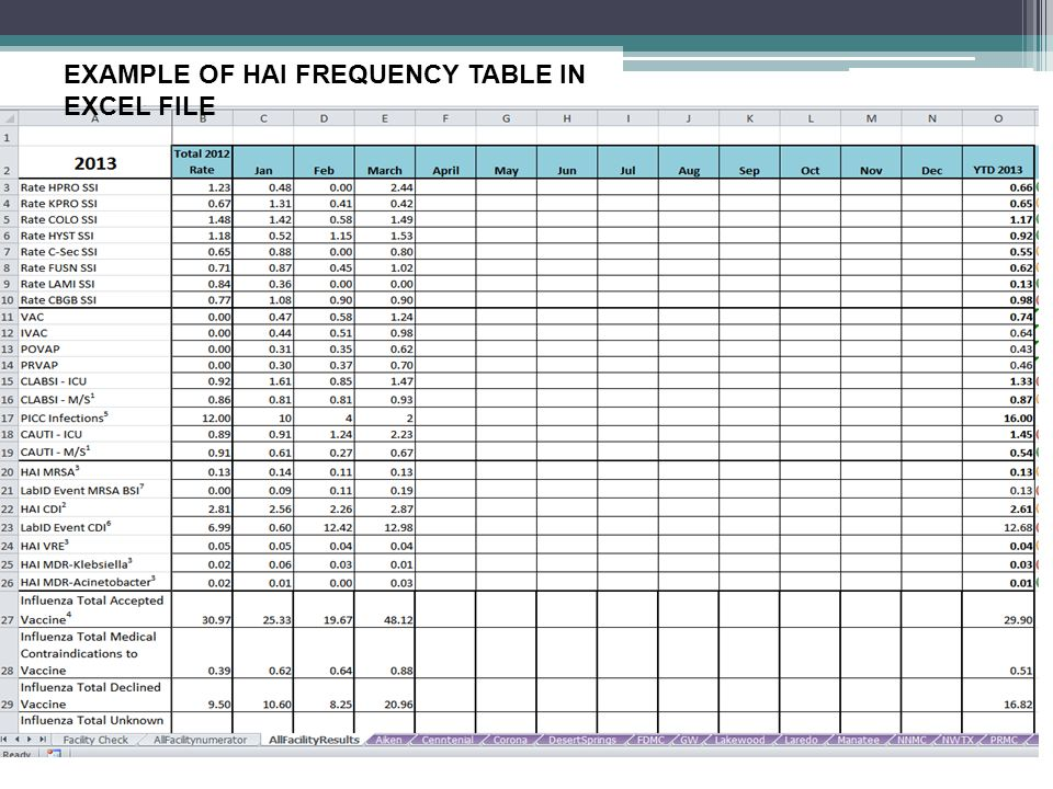 EXAMPLE OF HAI FREQUENCY TABLE IN EXCEL FILE