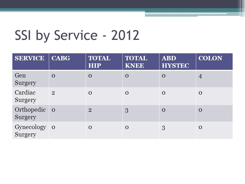 SSI by Service - 2012 SERVICE CABG TOTAL HIP TOTAL KNEE ABD HYSTEC