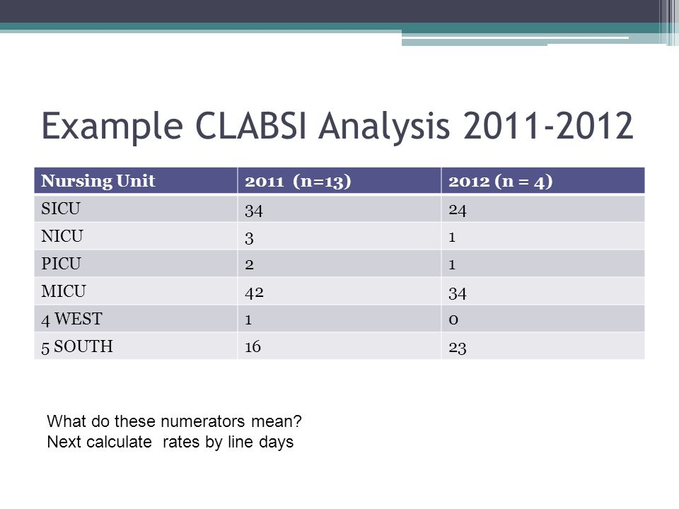 Example CLABSI Analysis 2011-2012