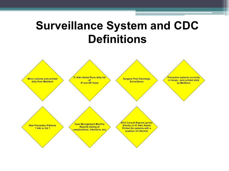 Surveillance System and CDC Definitions