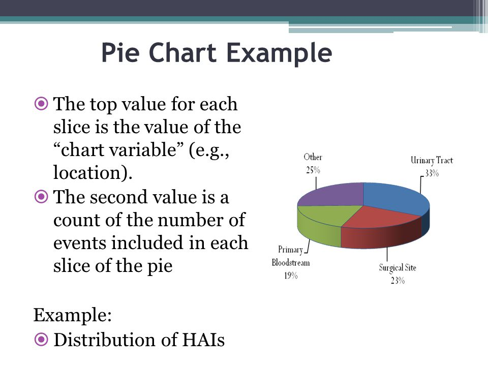 Pie Chart Example The top value for each slice is the value of the chart variable (e.g., location).