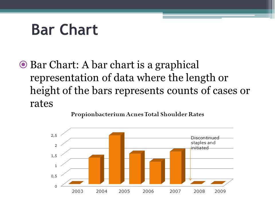 Bar Chart Bar Chart: A bar chart is a graphical representation of data where the length or height of the bars represents counts of cases or rates.