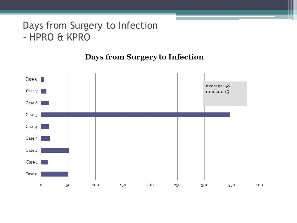 Days from Surgery to Infection - HPRO & KPRO