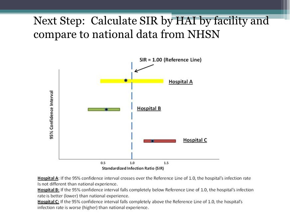 Next Step: Calculate SIR by HAI by facility and compare to national data from NHSN