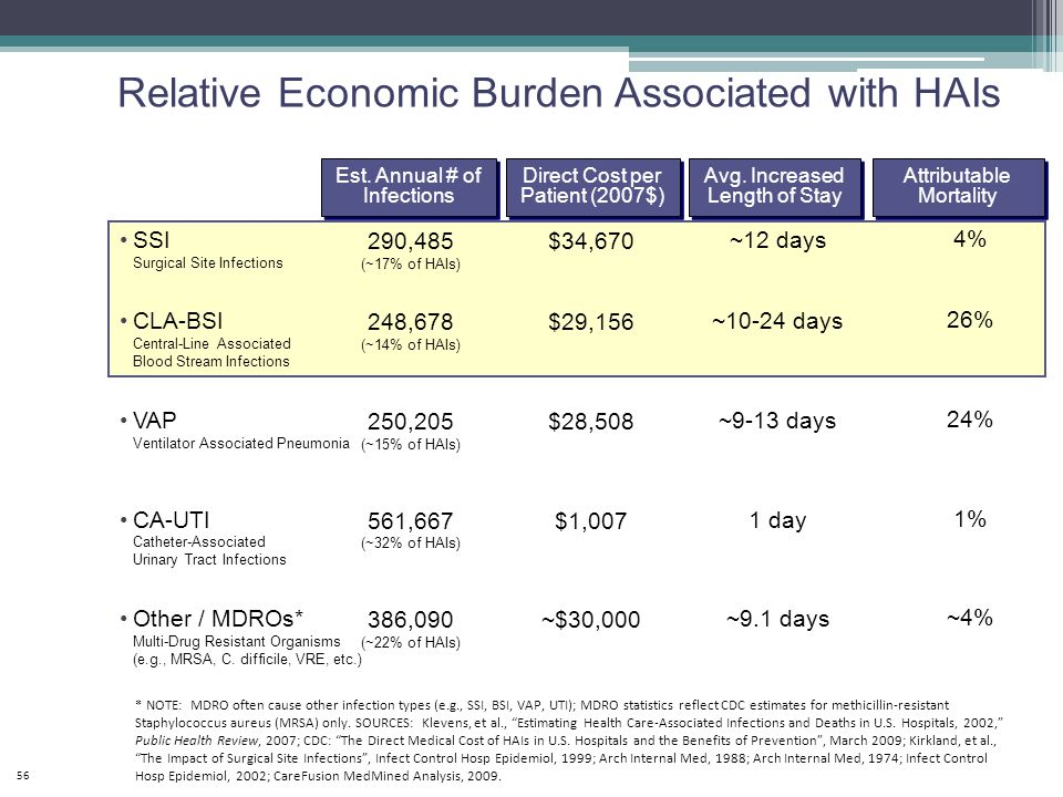 Relative Economic Burden Associated with HAIs