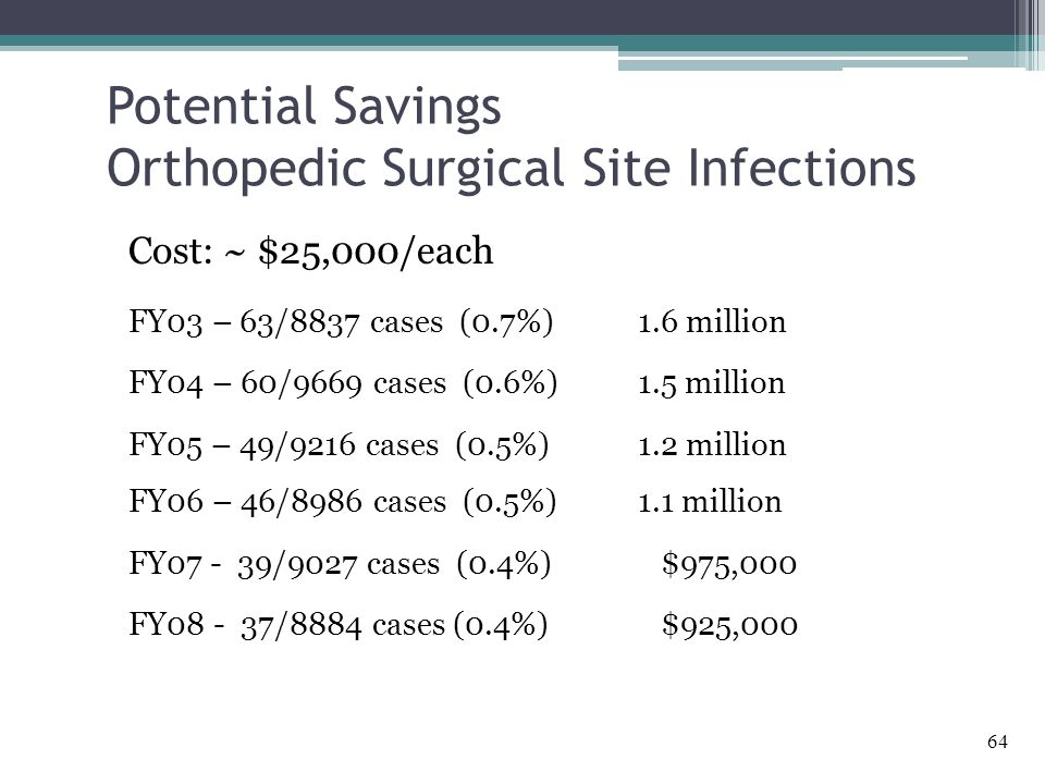 Potential Savings Orthopedic Surgical Site Infections