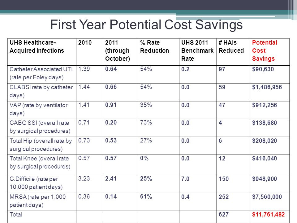 First Year Potential Cost Savings