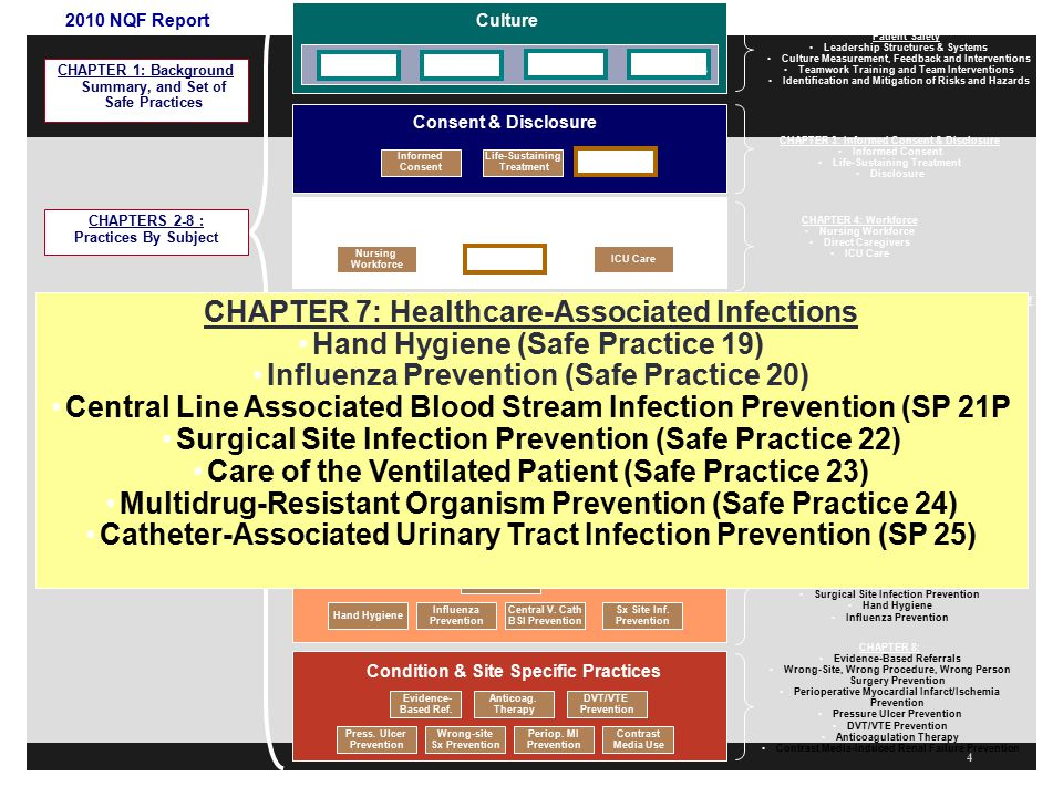 CHAPTER 7: Healthcare-Associated Infections