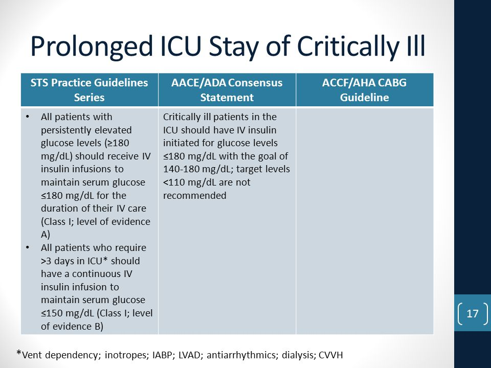 Prolonged ICU Stay of Critically Ill