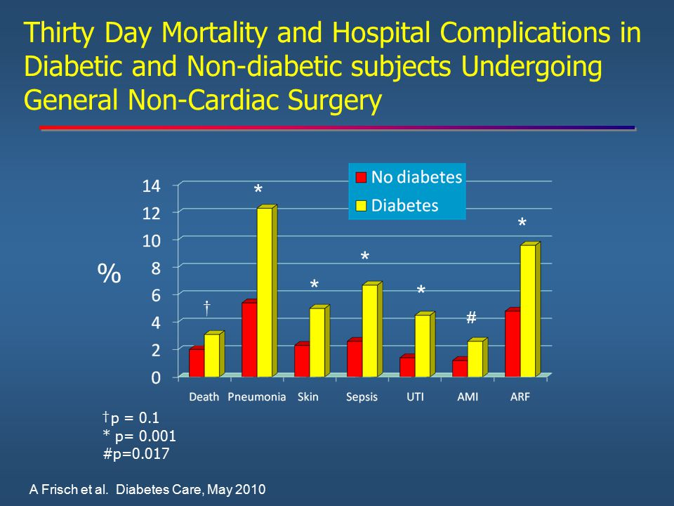 Thirty Day Mortality and Hospital Complications in Diabetic and Non-diabetic subjects Undergoing General Non-Cardiac Surgery