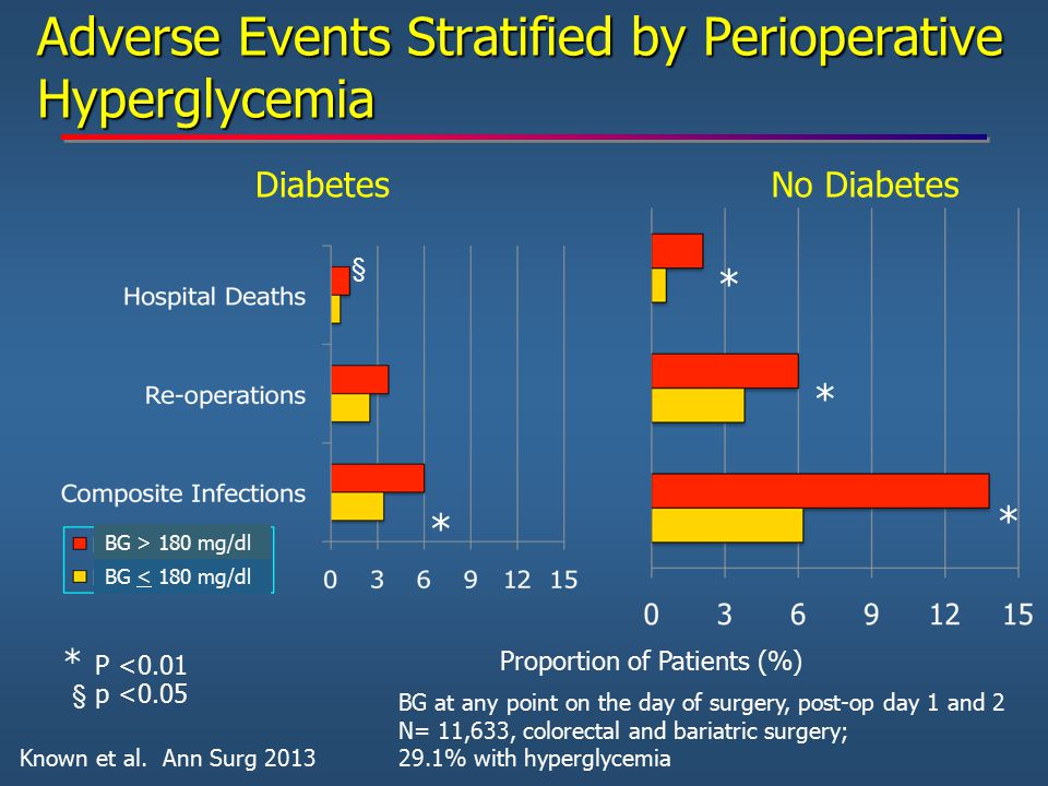 Adverse Events Stratified by Perioperative Hyperglycemia