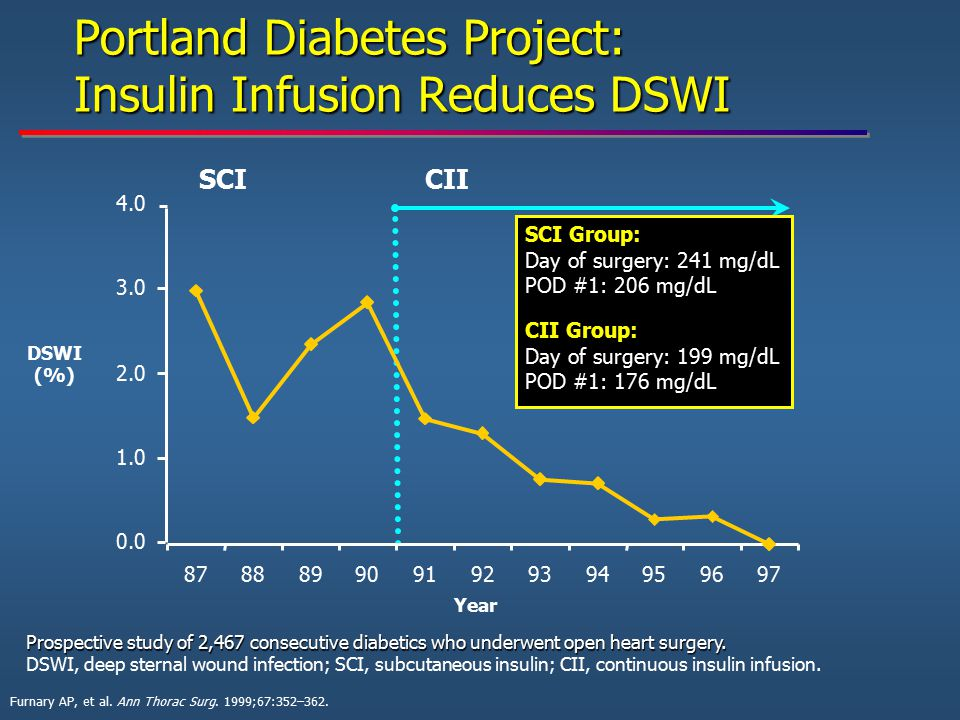 Portland Diabetes Project: Insulin Infusion Reduces DSWI