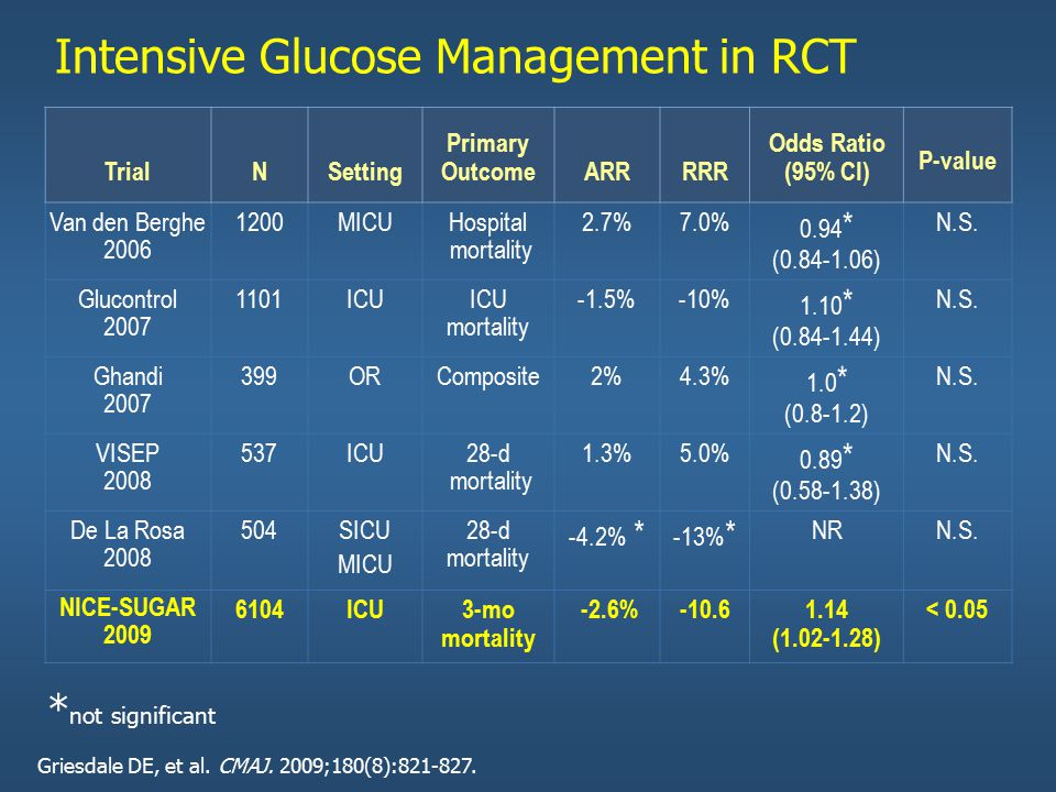 Intensive Glucose Management in RCT