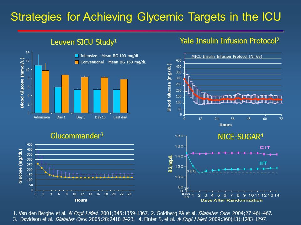 Strategies for Achieving Glycemic Targets in the ICU