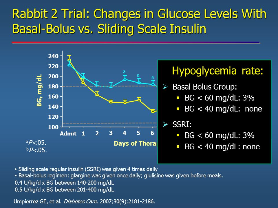 Rabbit 2 Trial: Changes in Glucose Levels With Basal-Bolus vs