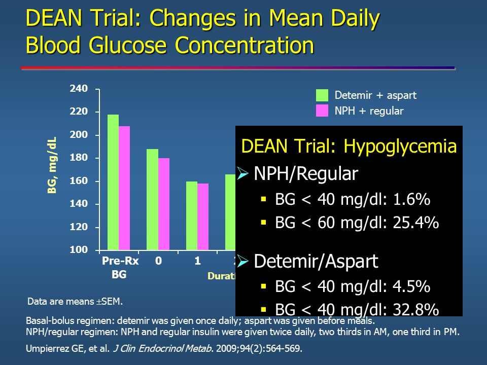 DEAN Trial: Changes in Mean Daily Blood Glucose Concentration