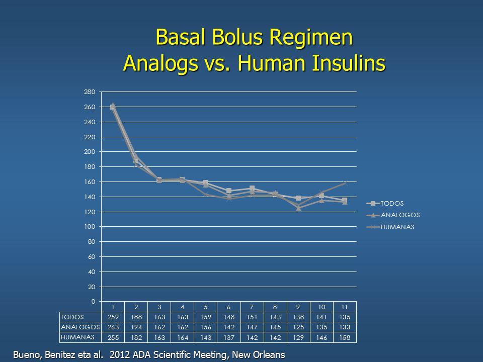 Basal Bolus Regimen Analogs vs. Human Insulins