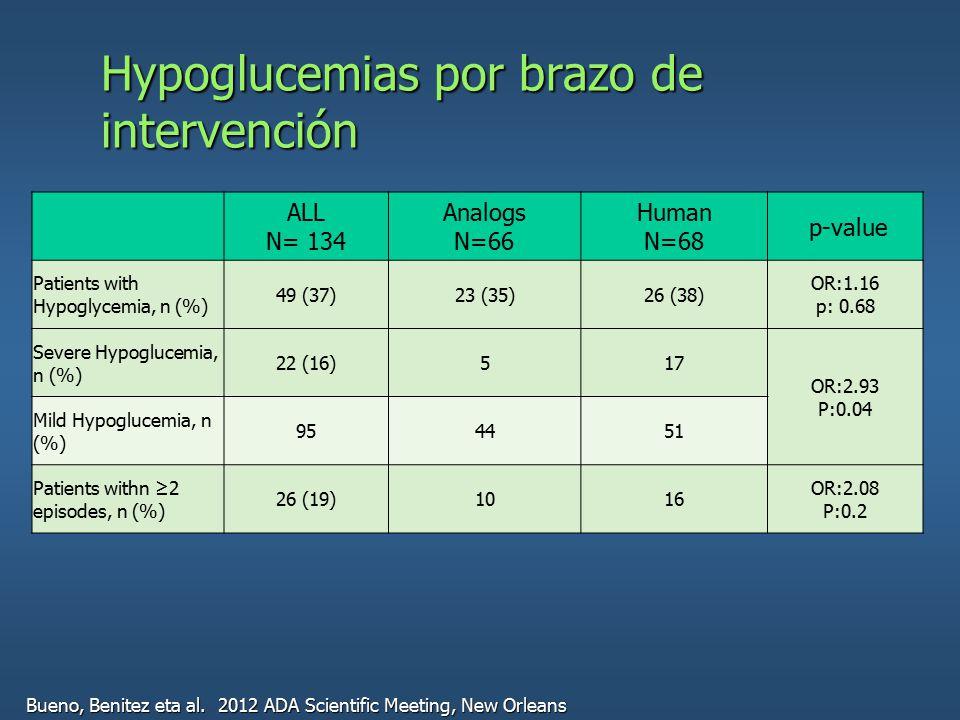 Hypoglucemias por brazo de intervención