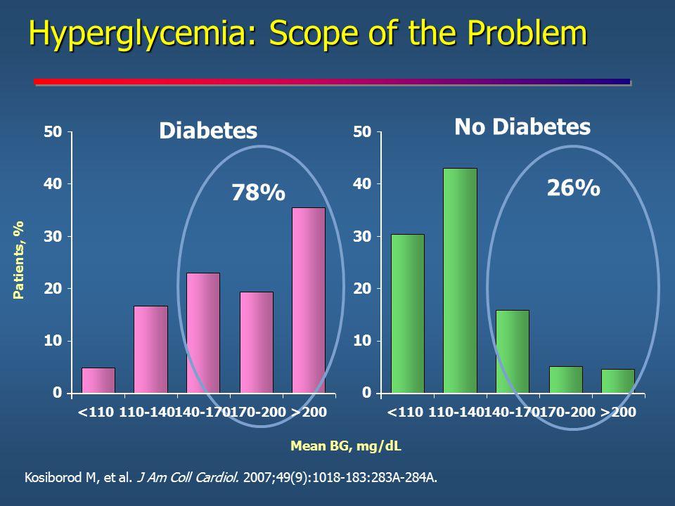 Hyperglycemia: Scope of the Problem