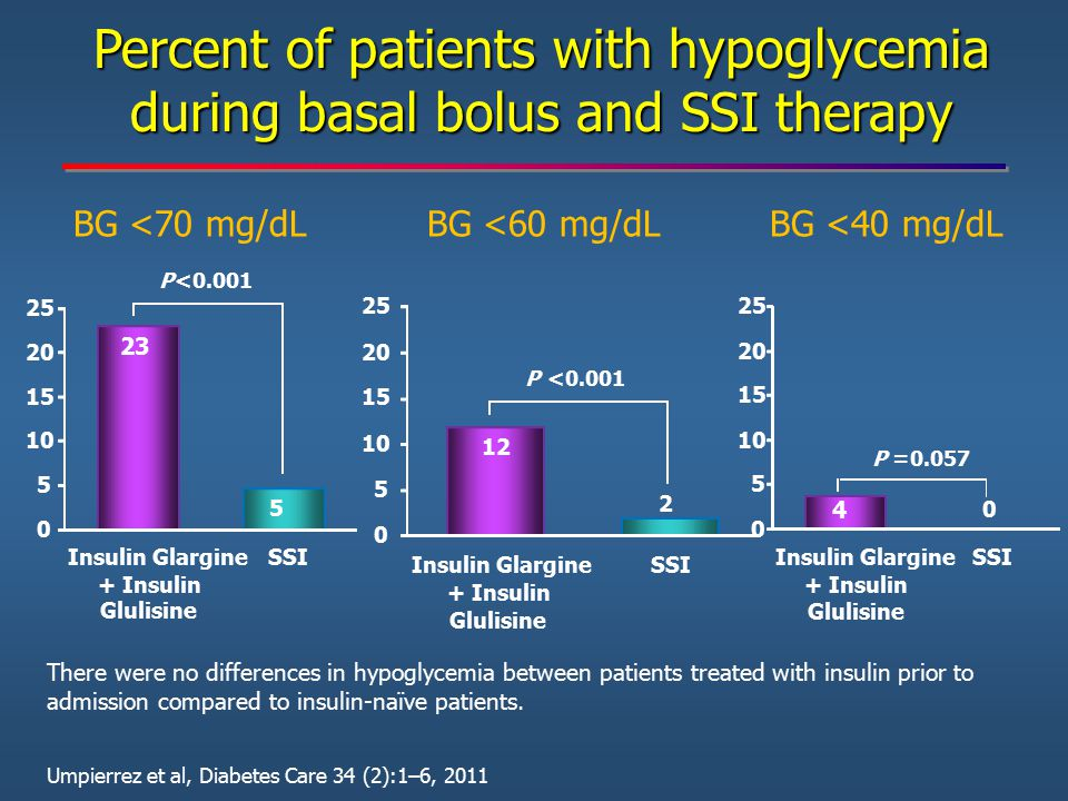 Percent of patients with hypoglycemia during basal bolus and SSI therapy
