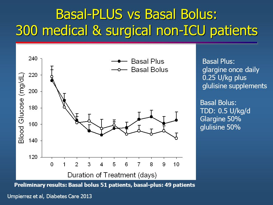 Basal-PLUS vs Basal Bolus: 300 medical & surgical non-ICU patients