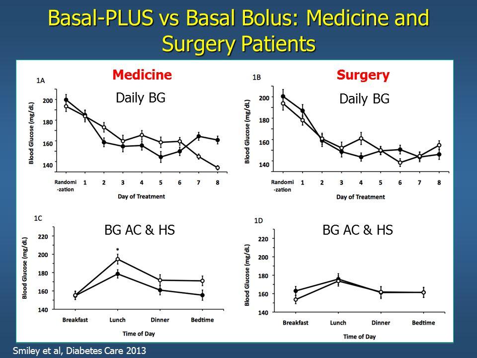 Basal-PLUS vs Basal Bolus: Medicine and Surgery Patients