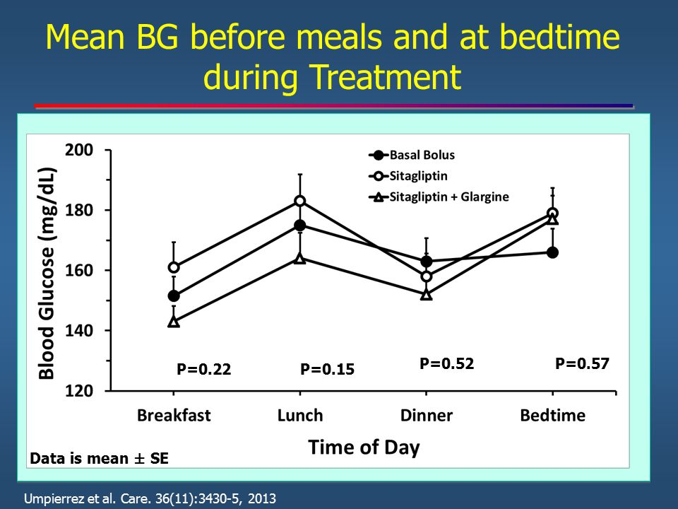 Mean BG before meals and at bedtime during Treatment