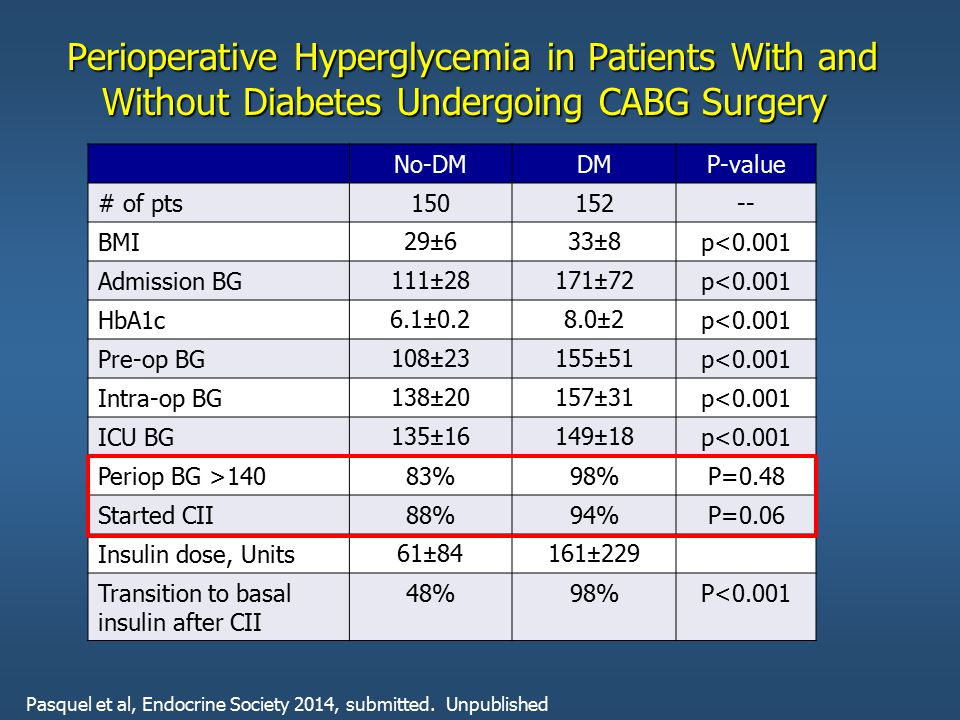 Perioperative Hyperglycemia in Patients With and Without Diabetes Undergoing CABG Surgery