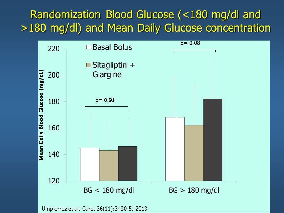 Mean Daily Blood Glucose (mg/dL)