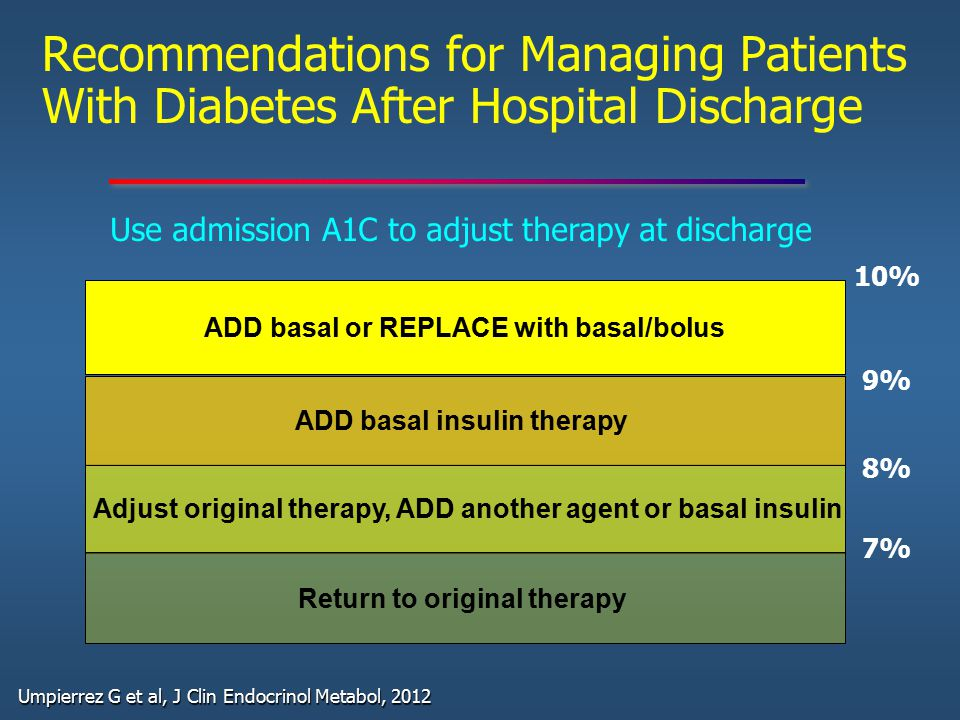 Recommendations for Managing Patients With Diabetes After Hospital Discharge