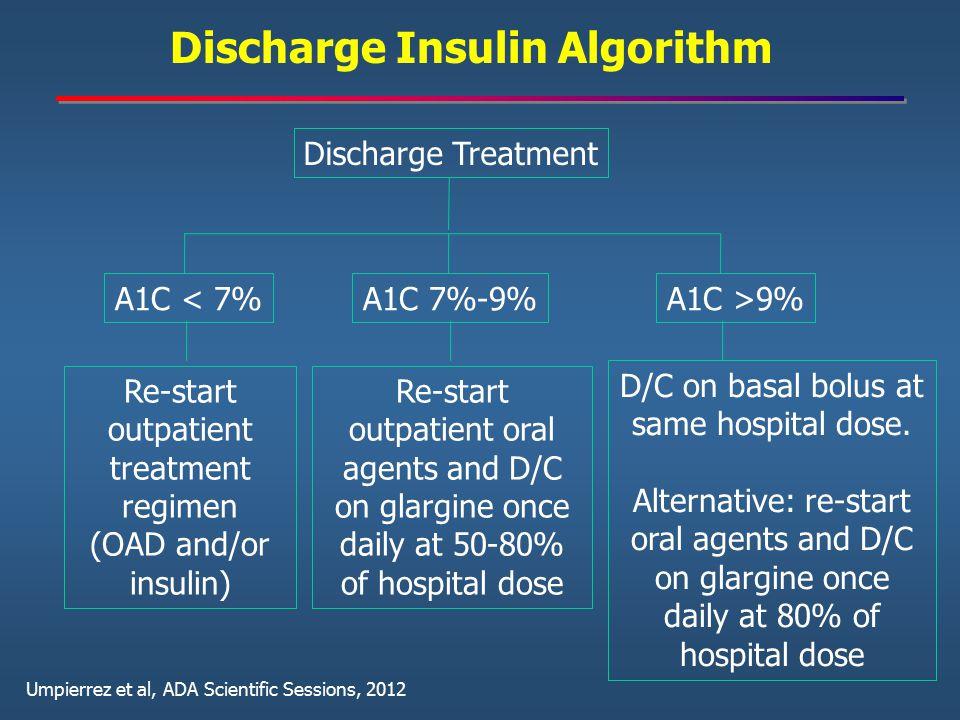 Discharge Insulin Algorithm