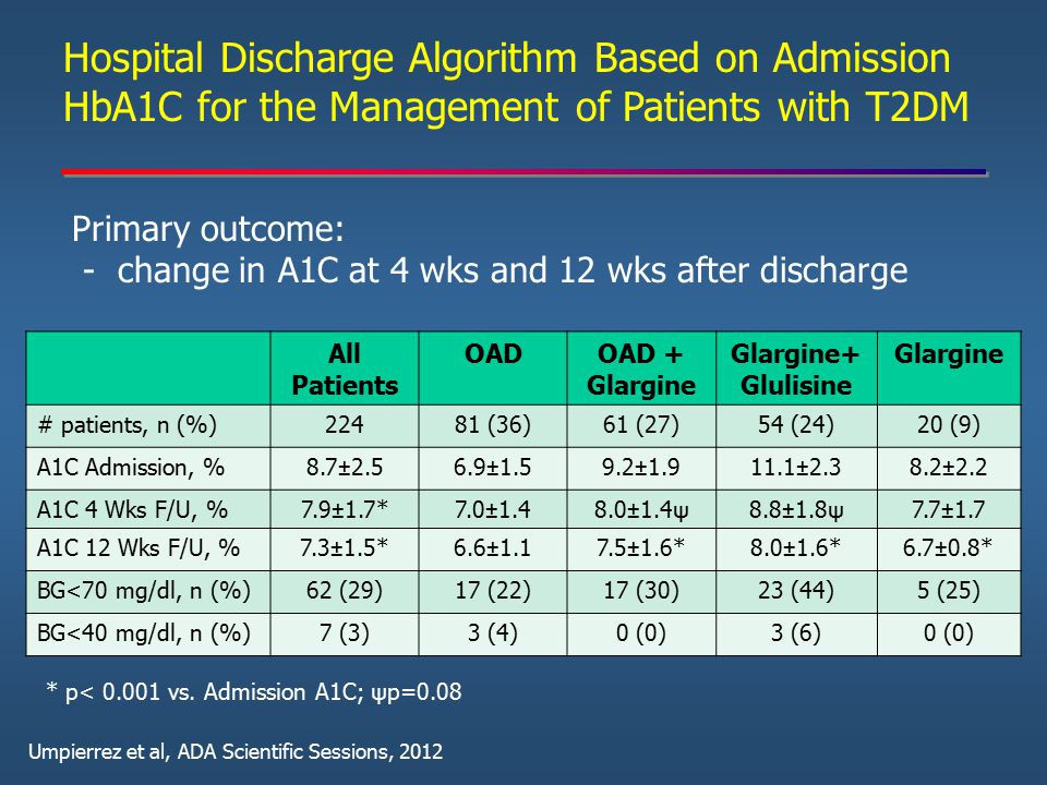Hospital Discharge Algorithm Based on Admission HbA1C for the Management of Patients with T2DM