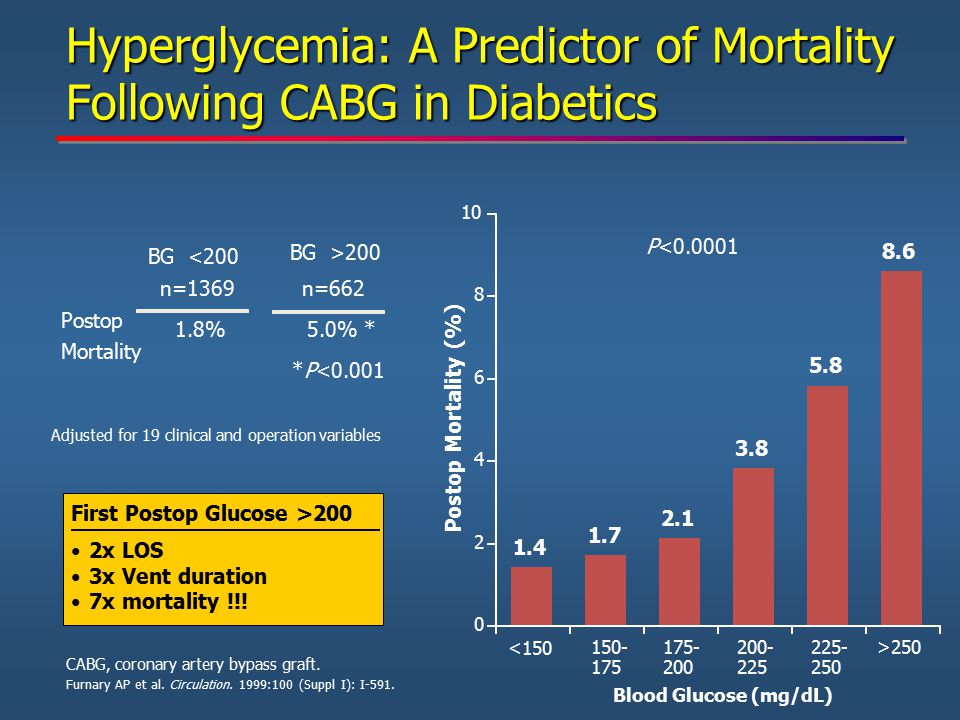 Hyperglycemia: A Predictor of Mortality Following CABG in Diabetics