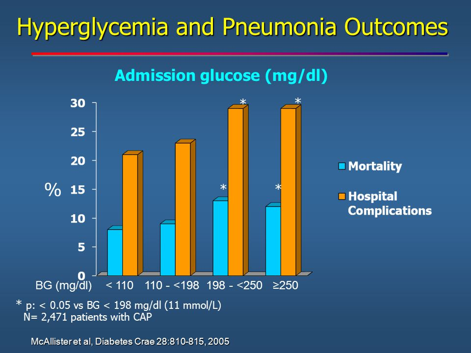 Hyperglycemia and Pneumonia Outcomes