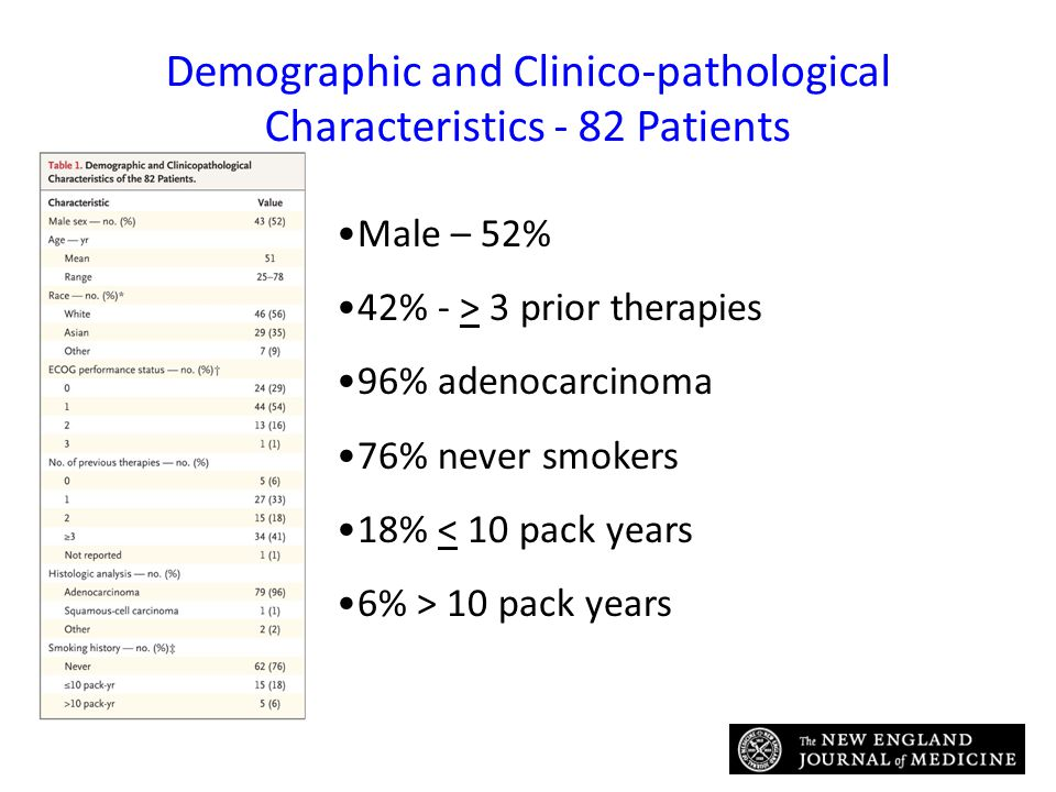 Demographic and Clinico-pathological Characteristics - 82 Patients